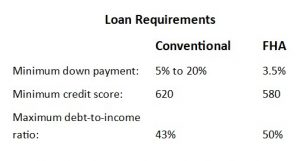 loan-requirements